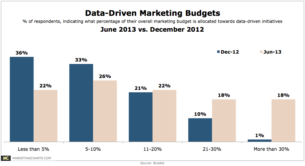 BlueKai-Data-Driven-Marketing-Budgets-Aug2013