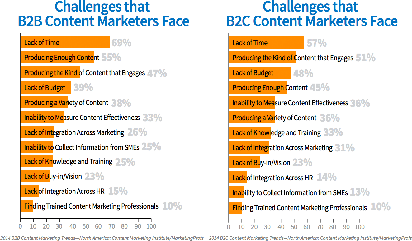 Maximizing Social Reach: The Best Time To Publish A Blog Post CM Challenges