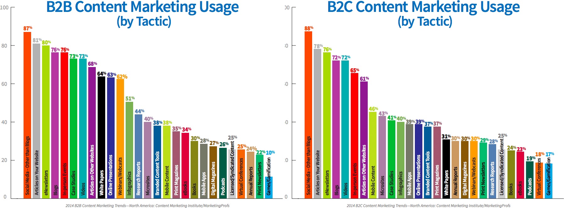 Maximizing Social Reach: The Best Time To Publish A Blog Post CM Usage