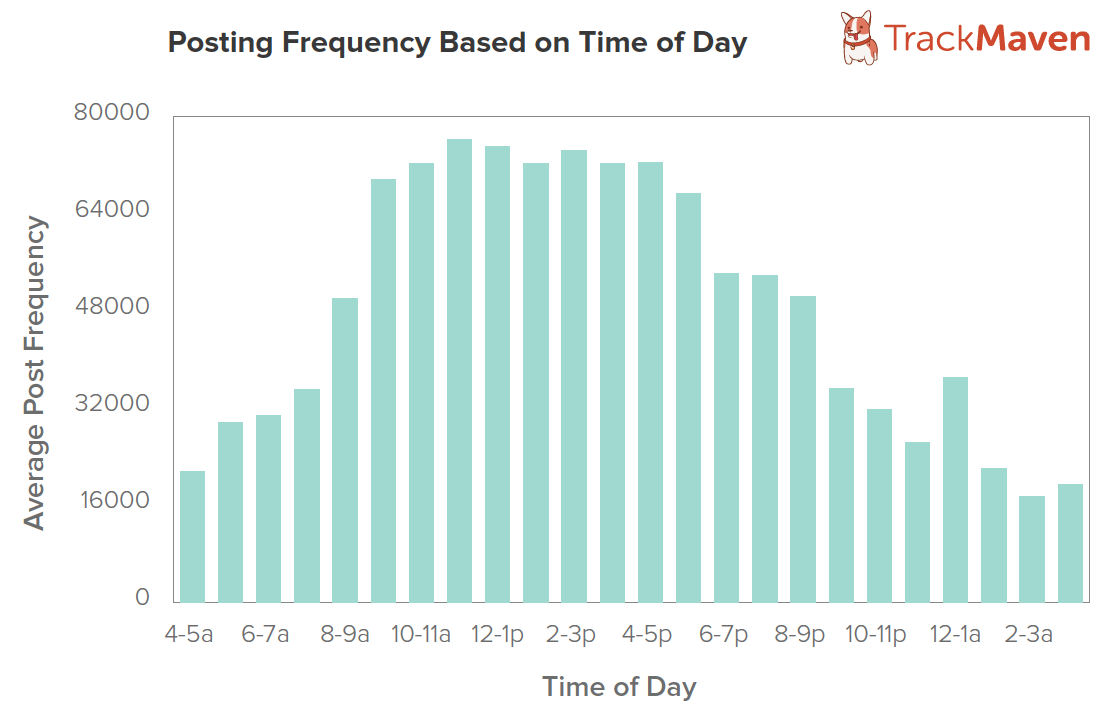 TM Blog Post by Time of Day Maximizing Social Reach: The Best Time To Publish A Blog Post