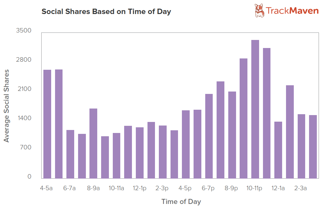 TM Blog Post Engagement By Time of Day