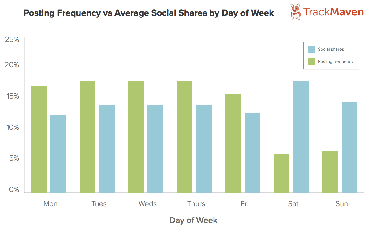 TM Blog Post By Day of Week Maximizing Social Reach: The Best Time To Publish A Blog Post