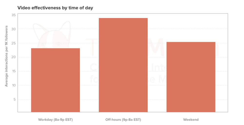 video_effectiveness_time_of_day