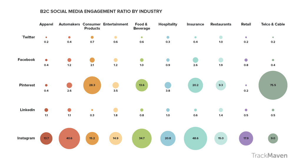 This graph of social media engagement ratios by industry shows that B2C brands have the highest engagement on Instagram.