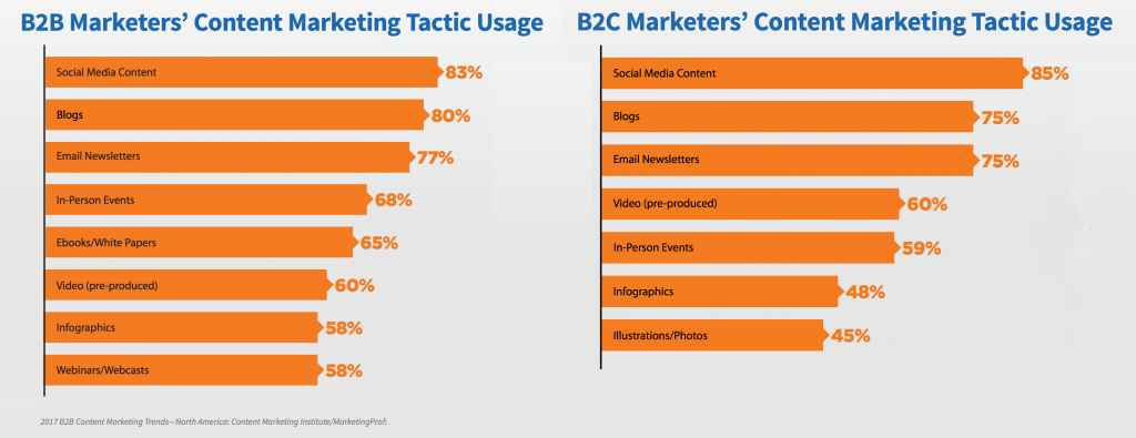 marketers use blogging in their company's content marketing strategy