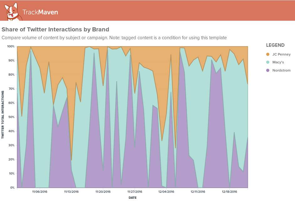 Example of example of a share of interactions graph for Nordstrom, JCPenney, and Macy's on Twitter.