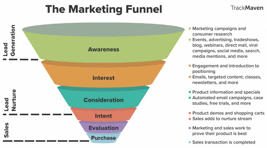 The marketing-sales funnel in a diagram.
